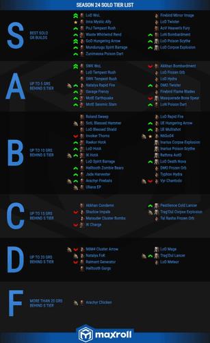 Rhykker Diablo 3 Season 24 Tier List from Maxroll
