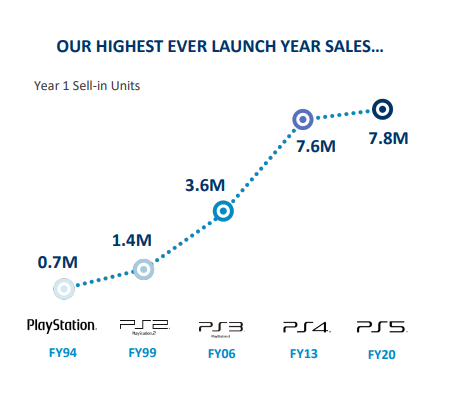 The PS5 records its highest ever launch year sales.