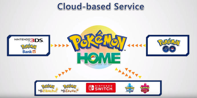 Pokemon Home Games And Compatible Generations