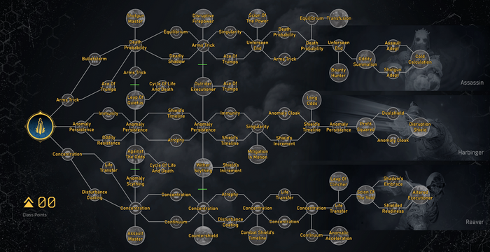 A skill tree for Outriders Trickster class. There are three branching paths leading to Assassin, Harbinger, and Reaver.