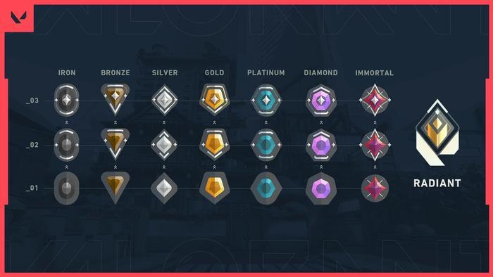 League ranks chart rocket Rank Distribution