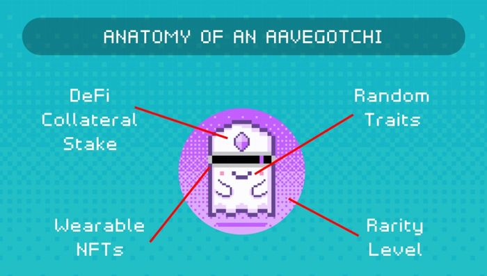 Anatomy of Aavegotchi on a blue background