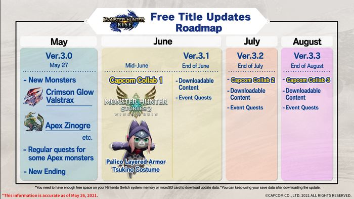 Image showing the Monster Hunter Rise DLC release date plans through August