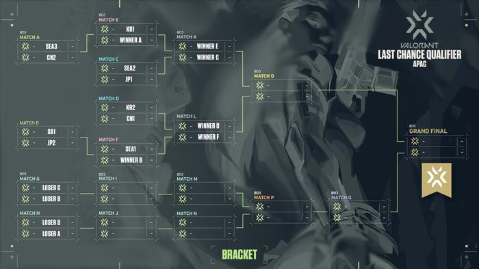 This image features the format for the upcoming APAC VCT Last Chance Qualifier hosted by Riot Games.