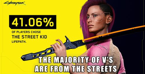 In Cyberpunk 2077, Street Kid Is The Most Popular Path Among Players