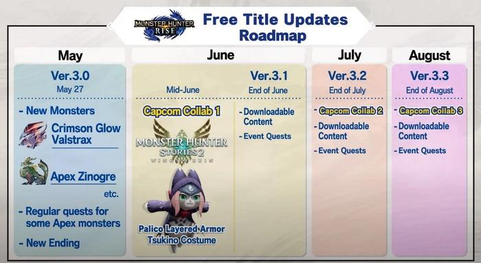 The 2021 Roadmap for Monster Hunter Rise