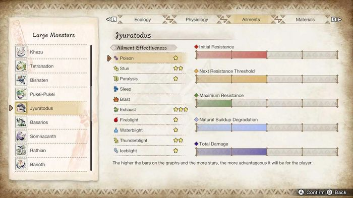 The Hunters Notes page in Monster Hunter Rise, showing the Ailments associated with Jyuratodus.