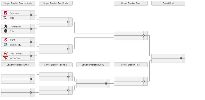 This image contains the schedule for VCT Stage 3 Challengers Playoffs North America.