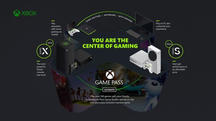 A graphic showing how Xbox Game Streaming will allow users to play Xbox games through Game Pass on any device by streaming titles from the cloud.