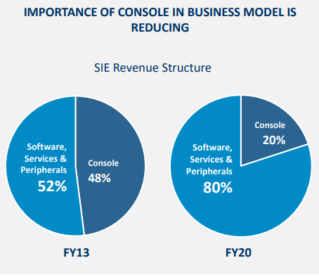 Importance of console revenue down compared to the release of PS4
