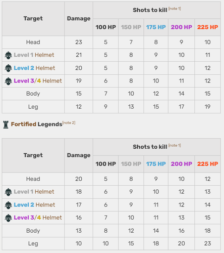 This table shows the effectiveness of the Volt SMG in Apex Legends. It's effective.