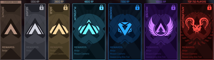 Picture of ranks from left to right. Bronze, Silver, Gold, Platinum, Diamond, Master, Predator
