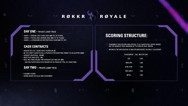 ROKKR Royale Warzone Tournament Format