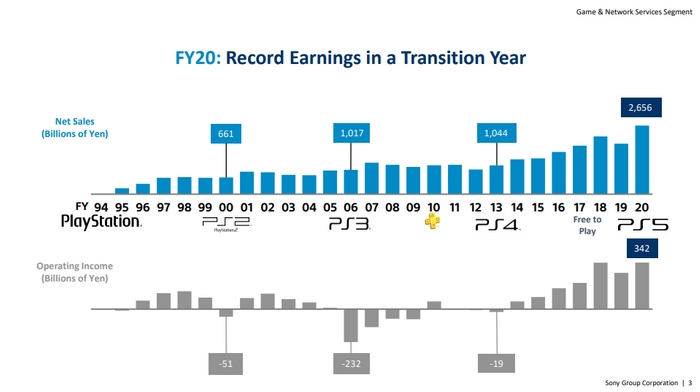 PS5 record earnings.