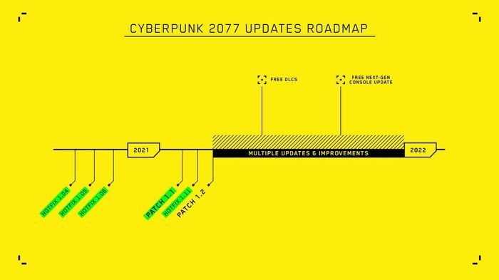 The roadmap for CD Projekt Red's future Updates. It shows there will be free DLC in the future