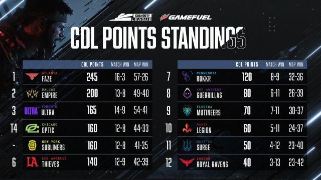 Call of Duty League 2021 Table