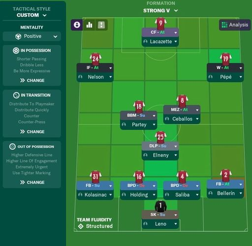 FM21's best formation