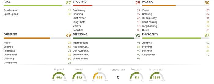 Manolas In Game Stats
