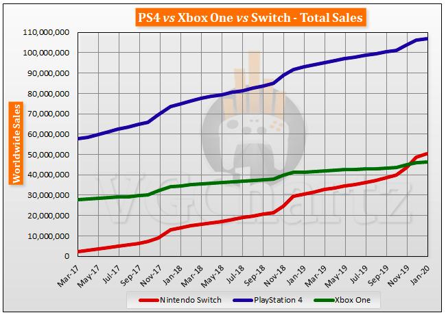 console sales next gen