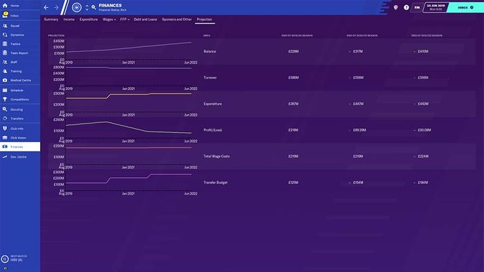Chelsea have strong finances in Football Manager 2020