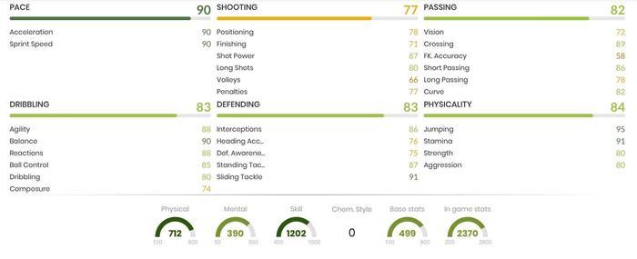 FUT Birthday Amavi In Game Stats