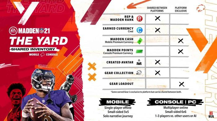 madden 21 mobile the yard