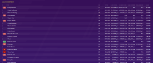 Man City's salary commitments in Football Manager 2020