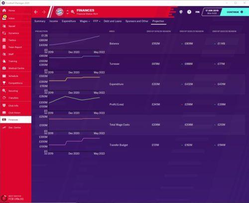FM20 Bayern Munich Financial forecast