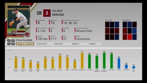 Yolmer Sanchez MLB The Show 20 best minor league players RTTS Franchise Mode