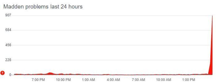 Madden 21 servers down title update timeline updates