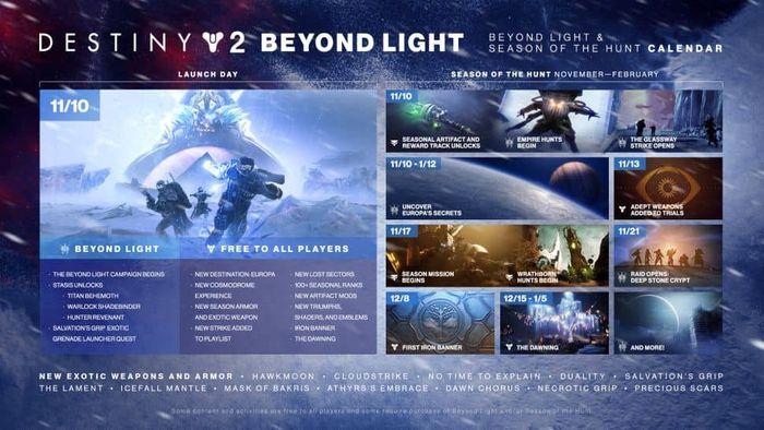 destiny 2 beyond light roadmap min