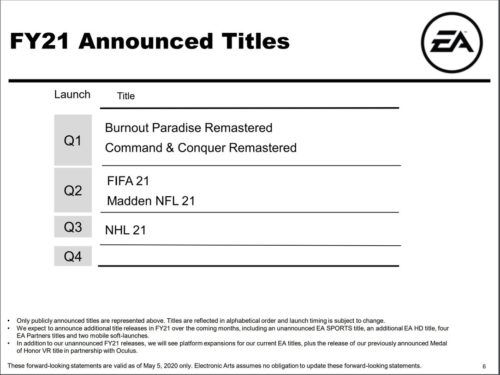 EA announced titles FIFA21 release date