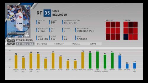Cody Bellinger MLB The Show 20 best U25 players franchise mode diamond dynasty RTTS