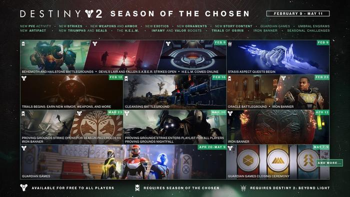 Destiny 2 Season 13 Season of the Chosen Roadmap