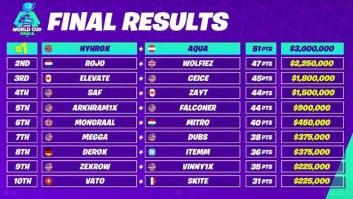 FWC duos final leaderboard