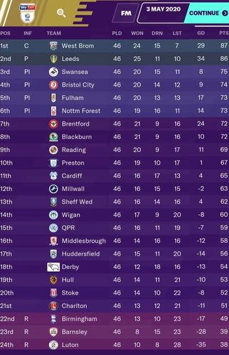 championship-table-simmed-football-manager-2020