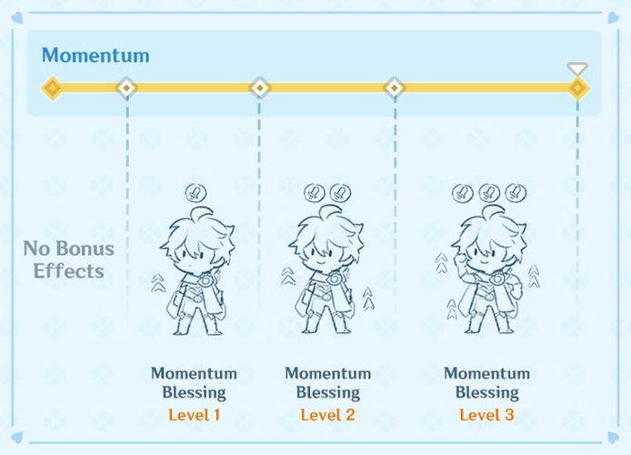 Genshin Impact Never-Ending Battle Momentum diagram