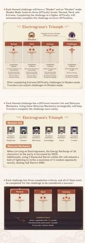 Genshin Impact Electrograna's Triumph details