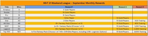 Madden 21 Weekend League Monthly Rewards September