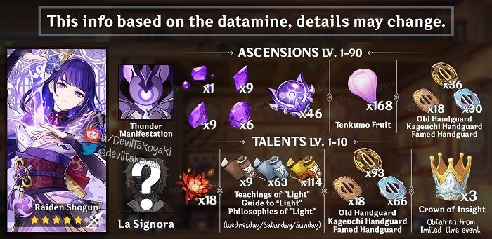 Image with a list of leak information in regard new bosses and materials in Genshin Impact.