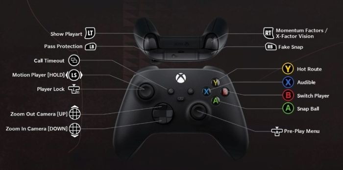 The preplay offense controller layout for Xbox on Madden 22