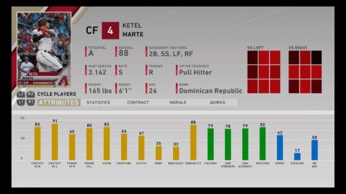 MLB The Show 20 best center fielder Ketel Marte