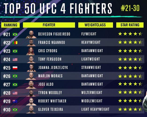 UFC 4 ratings 7