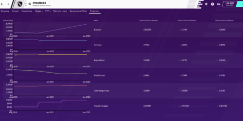 Juventus' financial strength in Football Manager 2020