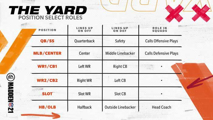 madden 21 the yard players