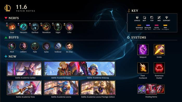 LoL 11.6 patch notes champions skins items systems
