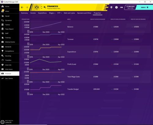 Dortmund's financial projections in Football Manager 2020