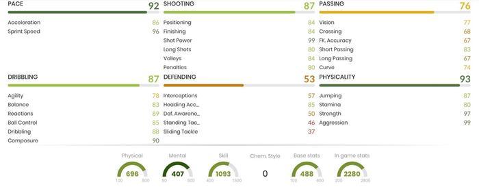 Cordoba In-Game Stats