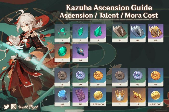 Genshin Impact Kazuha Ascension Material guide