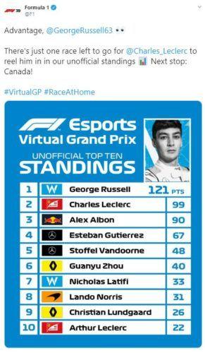 virtual gp standings